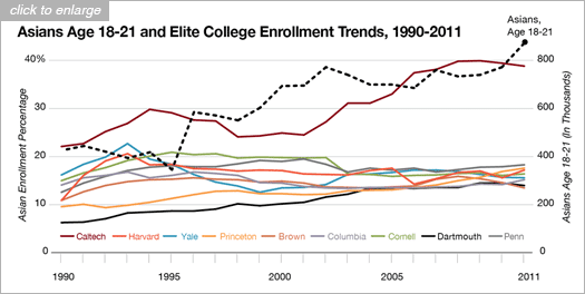 Secondary Education major subjects of each ivy league college